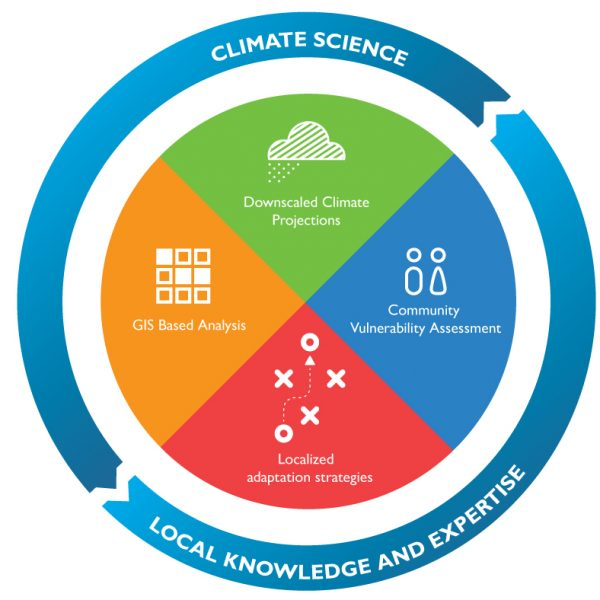 AI_Integrating-Climate-Science-and-Local-Knowledge_20160414